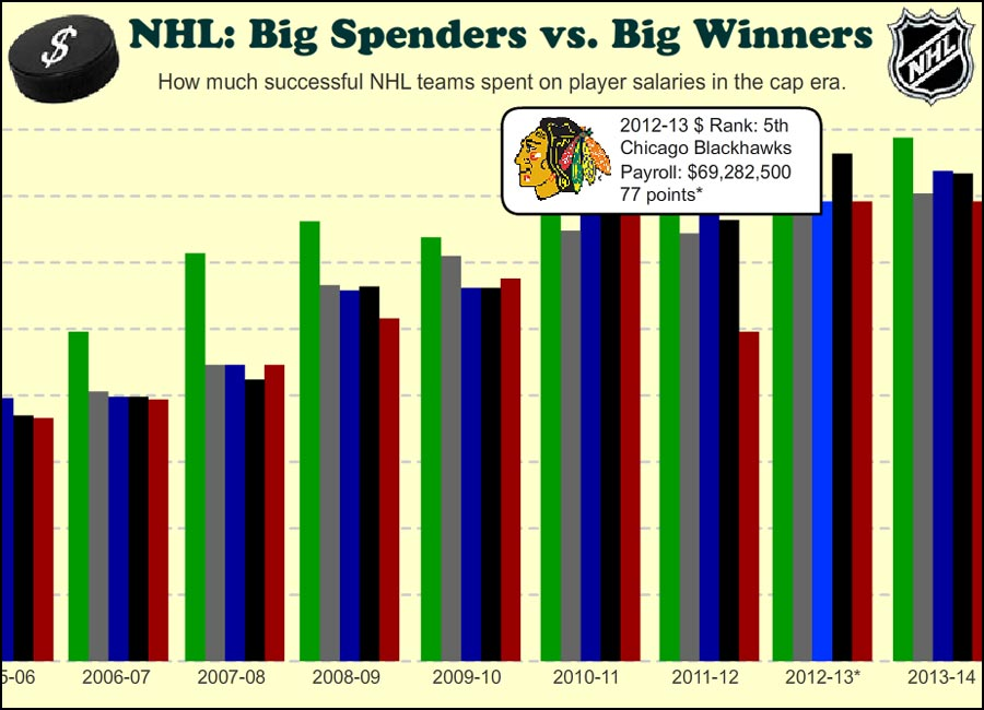 NHL: Big Spenders vs. Big Winners